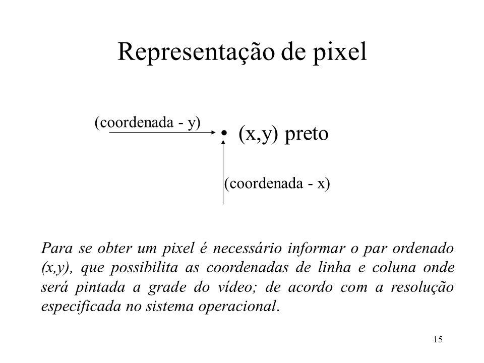15 Representação de pixel (x,y) preto (coordenada - x) (coordenada - y) Para se obter um pixel é necessário informar o par ordenado (x,y), que possibi