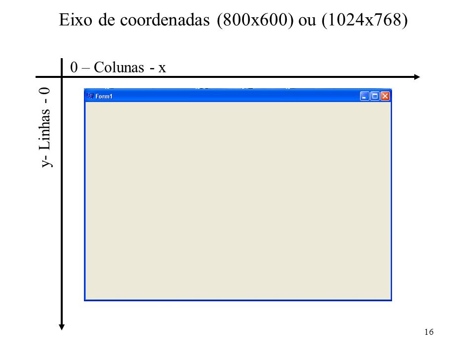 16 Eixo de coordenadas (800x600) ou (1024x768) y- Linhas - 0 0 – Colunas - x