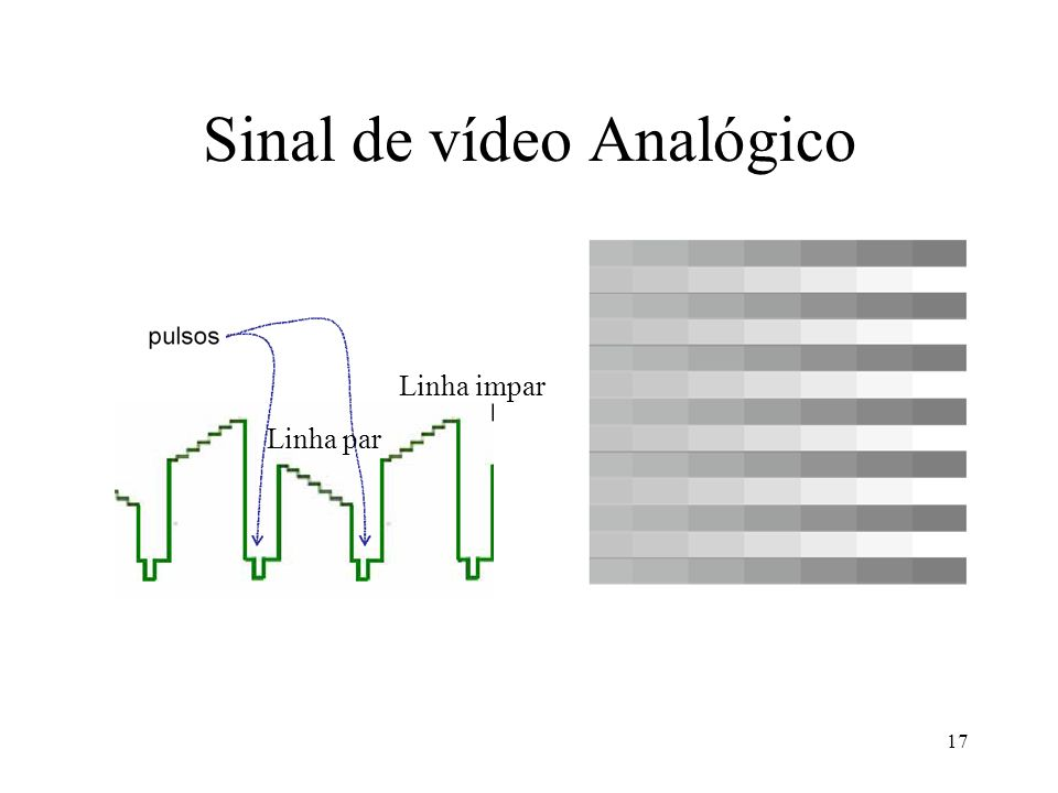 17 Sinal de vídeo Analógico Linha par Linha impar