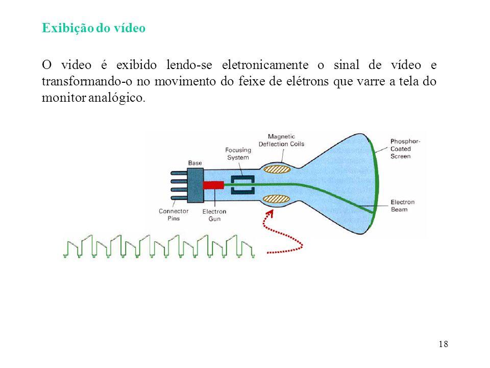 18 Exibição do vídeo O video é exibido lendo-se eletronicamente o sinal de vídeo e transformando-o no movimento do feixe de elétrons que varre a tela