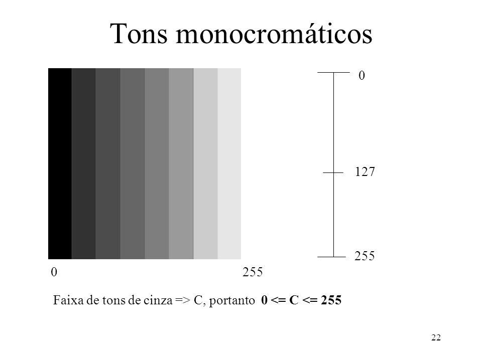 22 Tons monocromáticos 0 255 127 Faixa de tons de cinza => C, portanto 0 <= C <= 255 0255