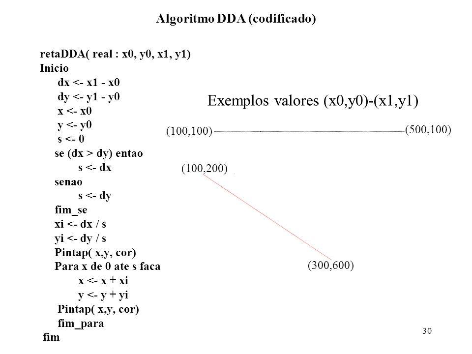 30 Algoritmo DDA (codificado) retaDDA( real : x0, y0, x1, y1) Inicio dx <- x1 - x0 dy <- y1 - y0 x <- x0 y <- y0 s <- 0 se (dx > dy) entao s <- dx sen