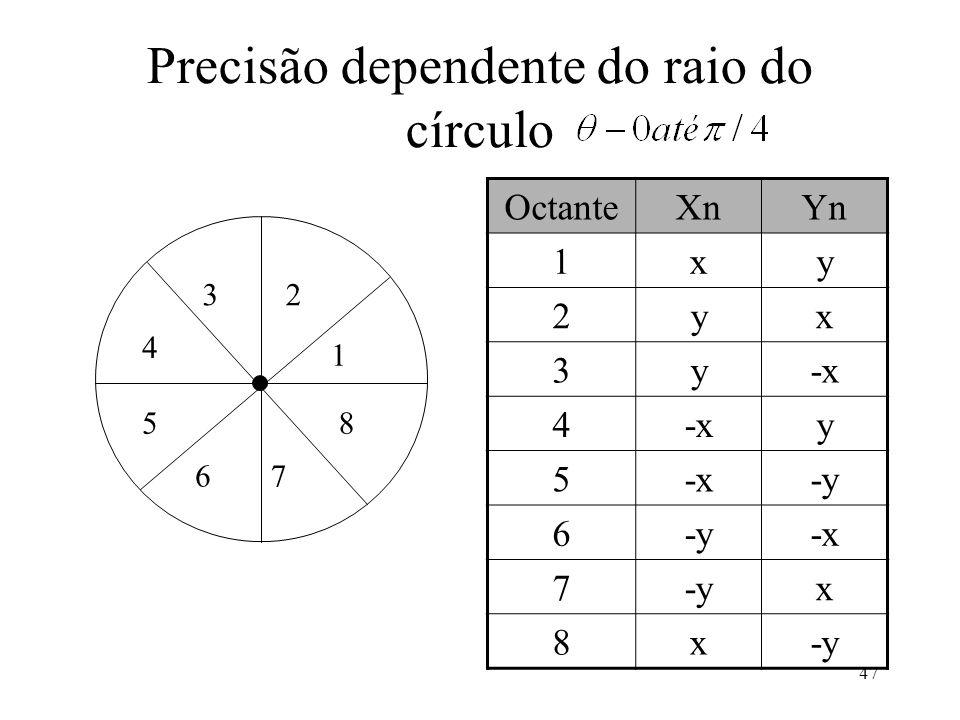 47 Precisão dependente do raio do círculo OctanteXnYn 1xy 2yx 3y-x 4 y 5 -y 6 -x 7-yx 8x 1 23 4 5 67 8