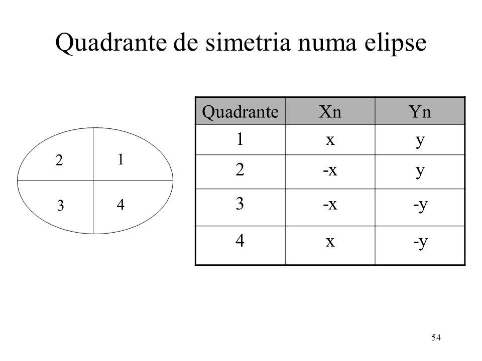 54 Quadrante de simetria numa elipse QuadranteXnYn 1xy 2-xy 3 -y 4x 1 4 3 2