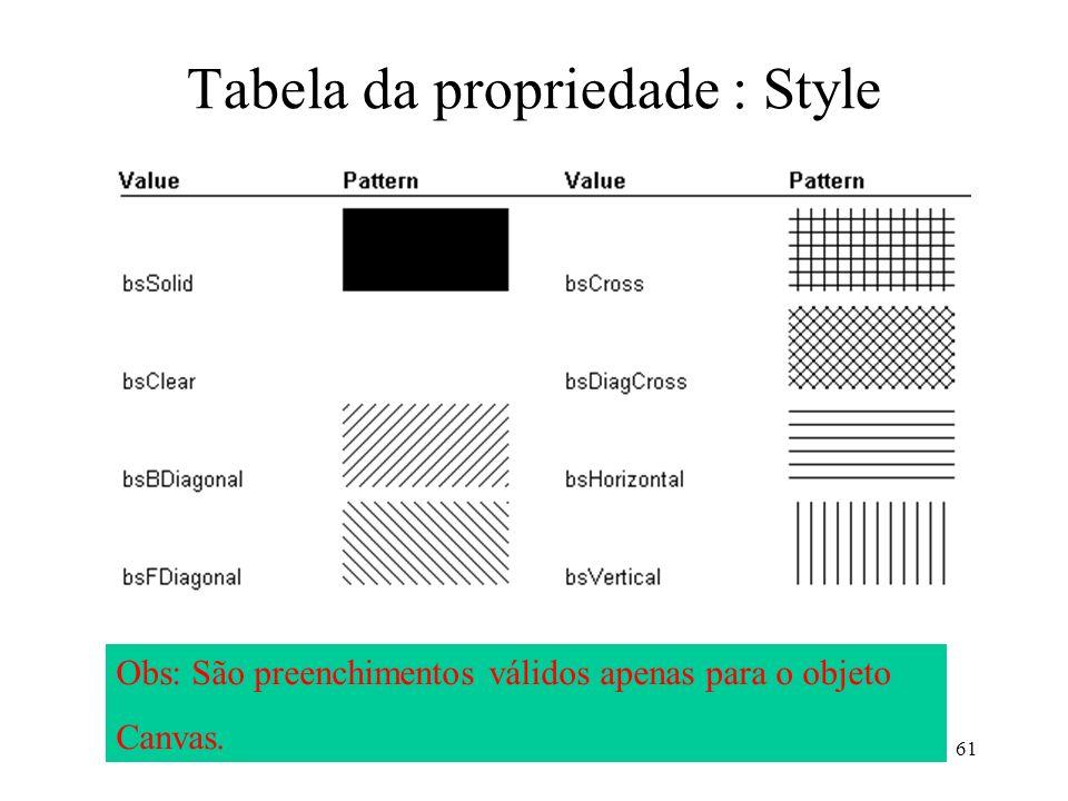 61 Tabela da propriedade : Style Obs: São preenchimentos válidos apenas para o objeto Canvas.