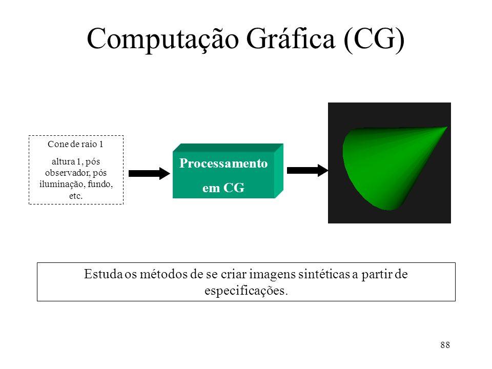 88 Computação Gráfica (CG) Processamento em CG Cone de raio 1 altura 1, pós observador, pós iluminação, fundo, etc. Estuda os métodos de se criar imag