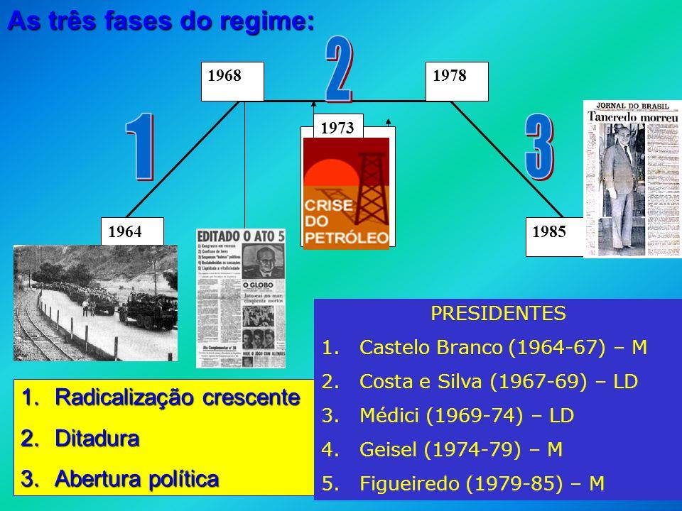 REGIME MILITAR BRASILEIRO - ESQUEMA 1964 19681978 1985 1973 As três fases do regime: 1.Radicalização crescente 2.Ditadura 3.Abertura política PRESIDEN