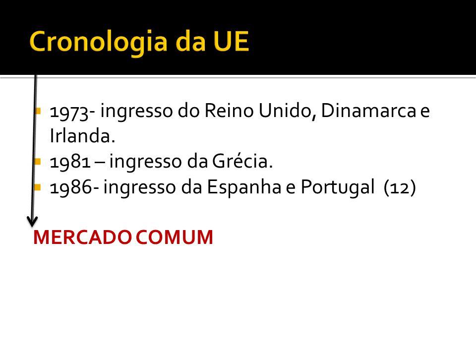 1973- ingresso do Reino Unido, Dinamarca e Irlanda. 1981 – ingresso da Grécia. 1986- ingresso da Espanha e Portugal (12) MERCADO COMUM