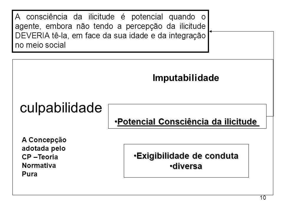 10 Potencial Consciência da ilicitudePotencial Consciência da ilicitude Exigibilidade de condutaExigibilidade de conduta diversadiversa culpabilidade