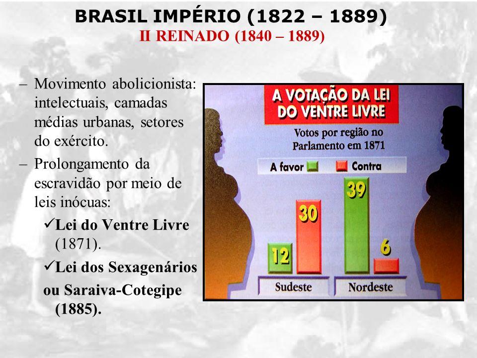 BRASIL IMPÉRIO (1822 – 1889) II REINADO (1840 – 1889) –Movimento abolicionista: intelectuais, camadas médias urbanas, setores do exército. –Prolongame