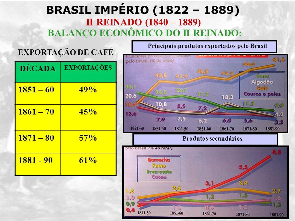BRASIL IMPÉRIO (1822 – 1889) II REINADO (1840 – 1889) BALANÇO ECONÔMICO DO II REINADO: DÉCADA EXPORTAÇÕES 1851 – 6049% 1861 – 7045% 1871 – 8057% 1881
