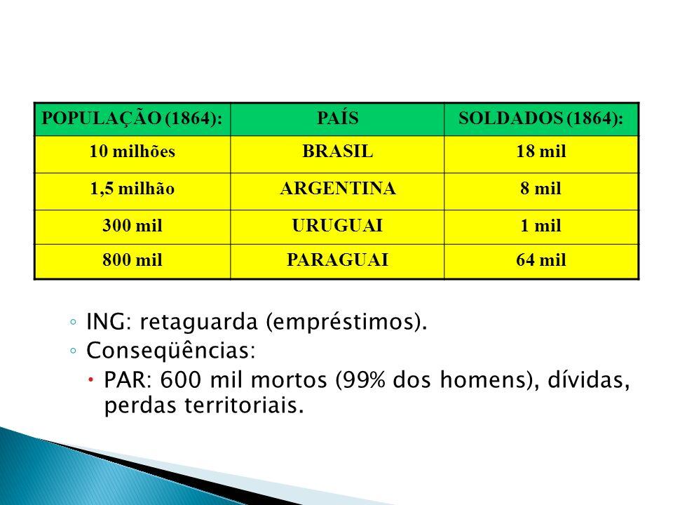Em contrapartida, o Brasil contraiu um elevado montante de dívidas com a Inglaterra e fez do Exército uma instituição interessada em interferir nas qu
