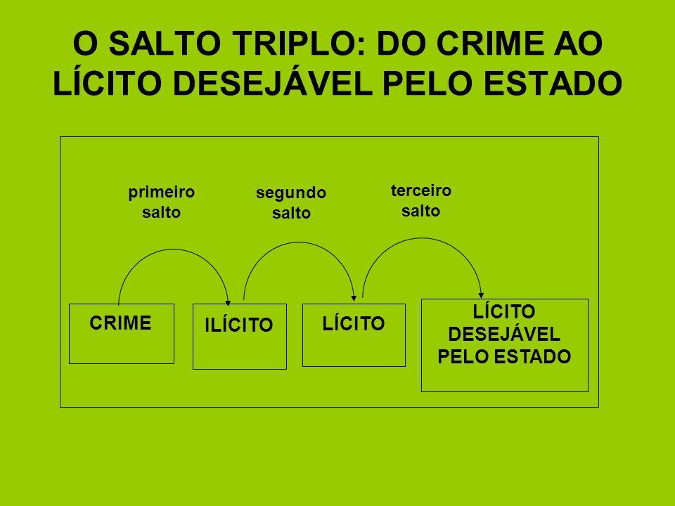 O SALTO TRIPLO: DO CRIME AO LÍCITO DESEJÁVEL PELO ESTADO primeiro salto segundo salto terceiro salto CRIME ILÍCITO LÍCITO LÍCITO DESEJÁVEL PELO ESTADO