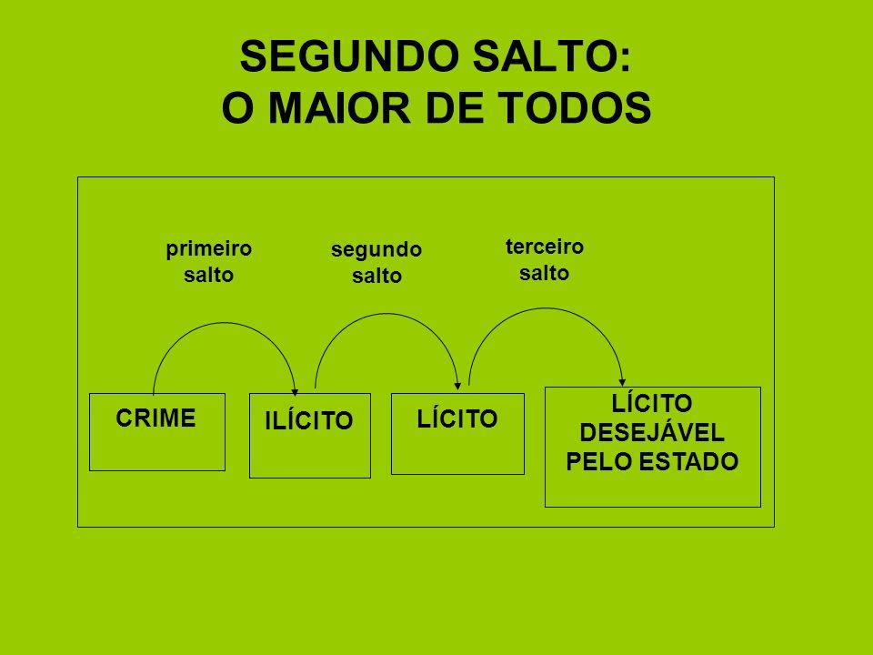 SEGUNDO SALTO: O MAIOR DE TODOS primeiro salto segundo salto terceiro salto CRIME ILÍCITO LÍCITO LÍCITO DESEJÁVEL PELO ESTADO
