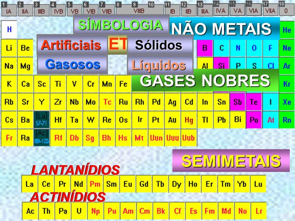 TRANSIÇÃO SIMPLES TRANSIÇÃO SIMPLES TRANSIÇÃO INTERNA TRANSIÇÃO INTERNA ns 2 (n -1) d 1 a 10 (n)NOPQ 4s 2 3d 1 a 10 5s 2 4d 1 a 10 6s 2 5d 1 a 10 7s 2
