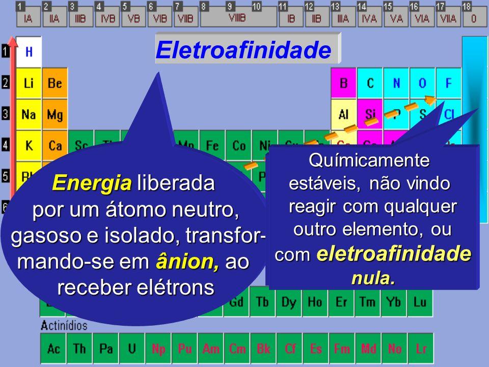 Potencial de Ionização Energia mínima necessária para se re- tirar elétrons de um átomo neutro, gasoso e isolado, transformando-o em cátion Apresentam