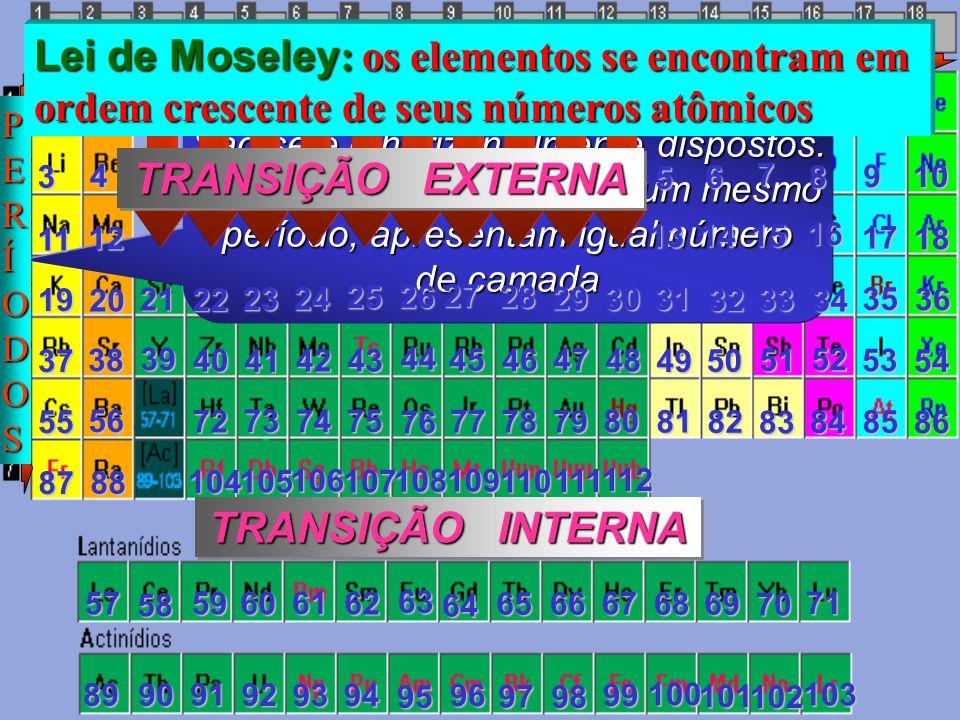 Neônio - 1s 2 2s 2 2p 6 Neônio (10e - ) 1s 2 2s 2 2p 6 Argônio - 1s 2 2s 2 2p 6 3s 2 3p 6 Argônio (18e - ) 1s 2 2s 2 2p 6 3s 2 3p 6 Xenônio - 1s 2...4p 6 5s 2 4d 10 5p 6 Xenônio (54e - ) 1s 2...4p 6 5s 2 4d 10 5p 6 Radônio - 1s 2...5p 6 6s 2 4f 14 5d 10 6p 6 Radônio (86e - ) 1s 2...5p 6 6s 2 4f 14 5d 10 6p 6 Elementos pertencentes a uma mesma família ou grupo apresentam propriedades semelhantes Kriptônio - 1s 2...3p 6 4s 2 3d 10 4p 6 Kriptônio (36e - ) 1s 2...3p 6 4s 2 3d 10 4p 6 GASES NOBRES OO ns 2 8e - np 6 Hélio - 1s 2 Hélio (2e - ) 1s 2