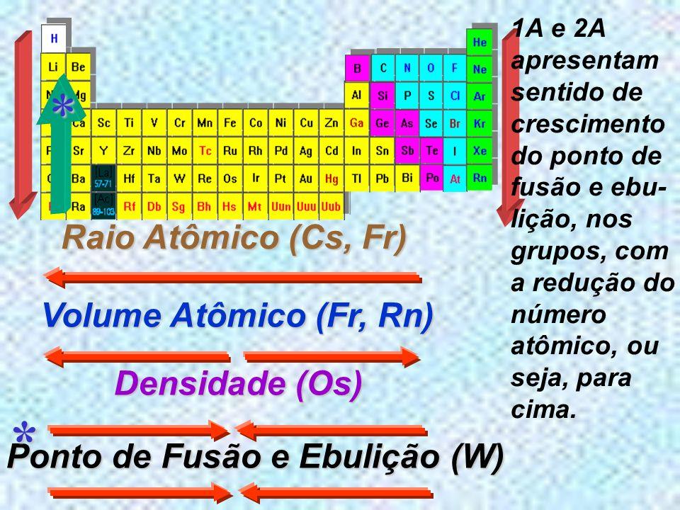 Eletroafinidade Energia liberada por um átomo neutro, gasoso e isolado, transfor- gasoso e isolado, transfor- mando-se em ânion, ao receber elétrons O