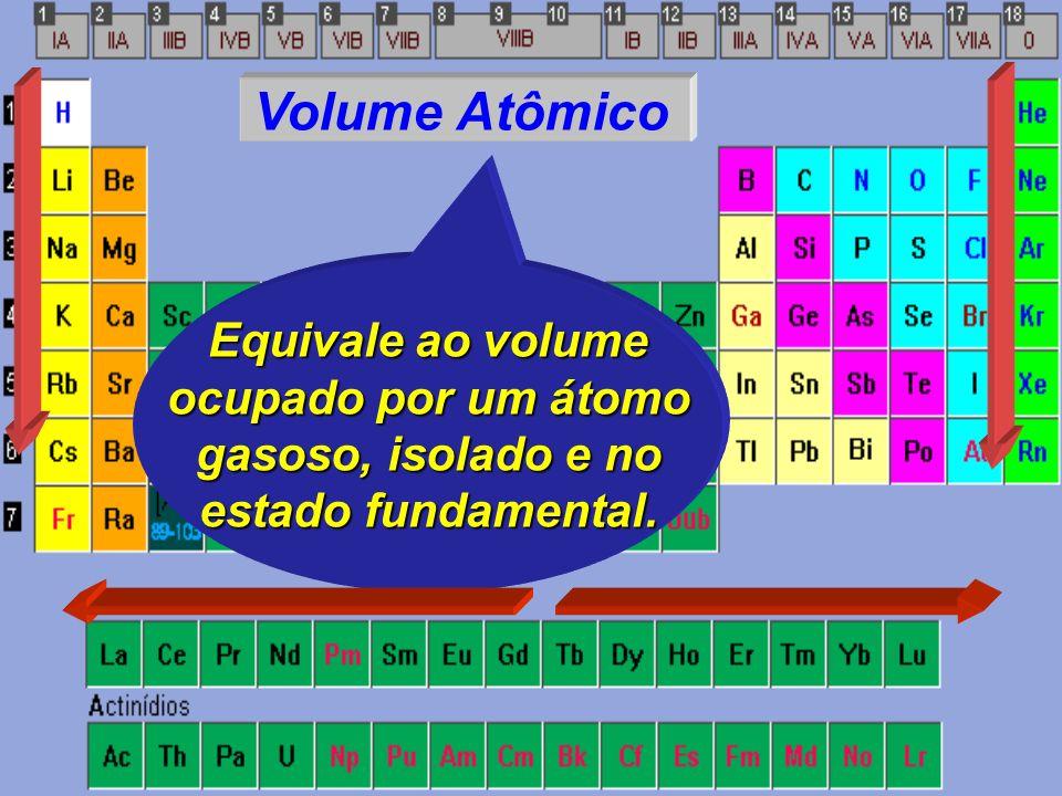 Raio Atômico Corresponde à mé- dia da distância que separa dois núcleos de átomos ligados, no estado gasoso. HH H2H2H2H2 D = D/2