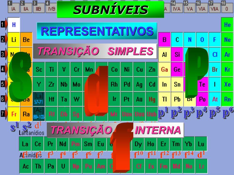 São sete e horizontalmente dispostos. Elementos pertencentes a um mesmo período, apresentam igual número de camada PERÍODOSPERÍODOSPERÍODOSPERÍODOS RE