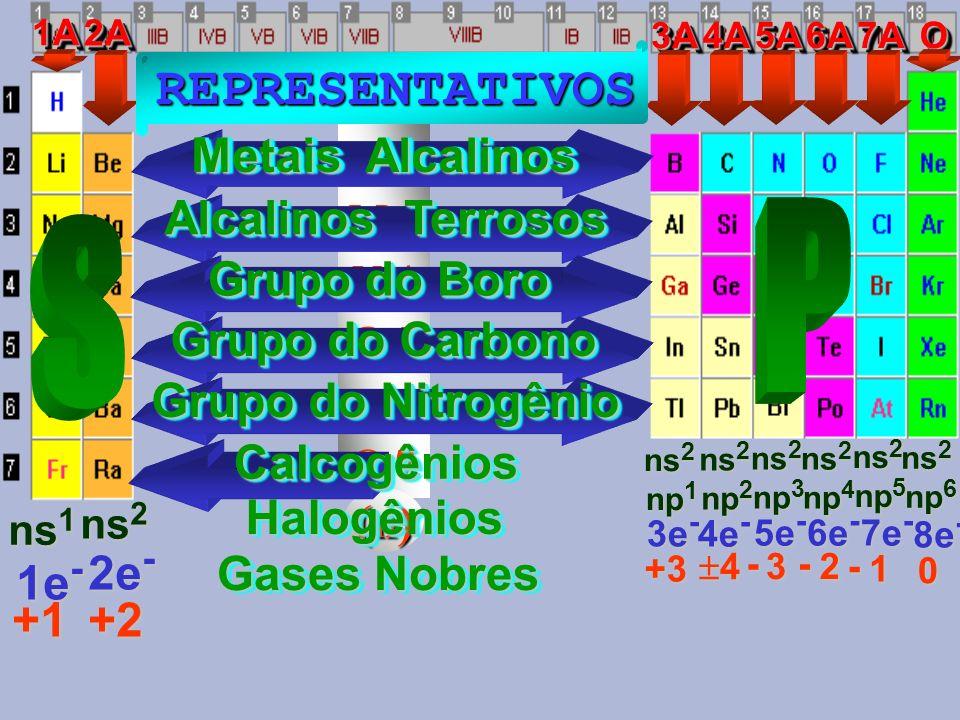 L 2 M 3 N 4 O 5 P 6 Q 7 (n) 1A1A Metais Alcalinos Metais Alcalinos Metais Alcalinos Metais Alcalinos ns 1 1e - +1 2A2A Alcalinos Terrosos Alcalinos Terrosos Alcalinos Terrosos Alcalinos Terrosos ns 2 2e - +2 3A3A Grupo do Boro Grupo do Boro Grupo do Boro Grupo do Boro ns 2 np 1 3e - +3 4A4A Grupo do Carbono Grupo do Carbono Grupo do Carbono Grupo do Carbono ns 2 np 2 4e - 4 5A5A Grupo do Nitrogênio Grupo do Nitrogênio Grupo do Nitrogênio Grupo do Nitrogênio ns 2 np 3 5e - - 3 6A6A Calcogênios ns 2 np 4 6e - - 2 7A7A Halogênios ns 2 np 5 7e - - 1 OO Gases Nobres Gases Nobres Gases Nobres Gases Nobres ns 2 np 6 8e - 0 REPRESENTATIVOS