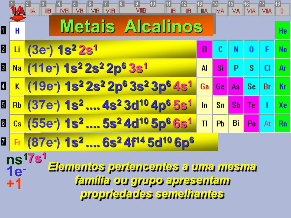 Elementos pertencentes a uma mesma família ou grupo apresentam propriedades semelhantes - 1s 2 2s 2 2p 6 3s 2 3p 6 4s 1 (19e - ) 1s 2 2s 2 2p 6 3s 2 3p 6 4s 1 1A1A Metais Alcalinos Metais Alcalinos ns 1 1e - - 1s 2 2s 1 (3e - ) 1s 2 2s 1 - 1s 2 2s 2 2p 6 3s 1 (11e - ) 1s 2 2s 2 2p 6 3s 1 - 1s 2....