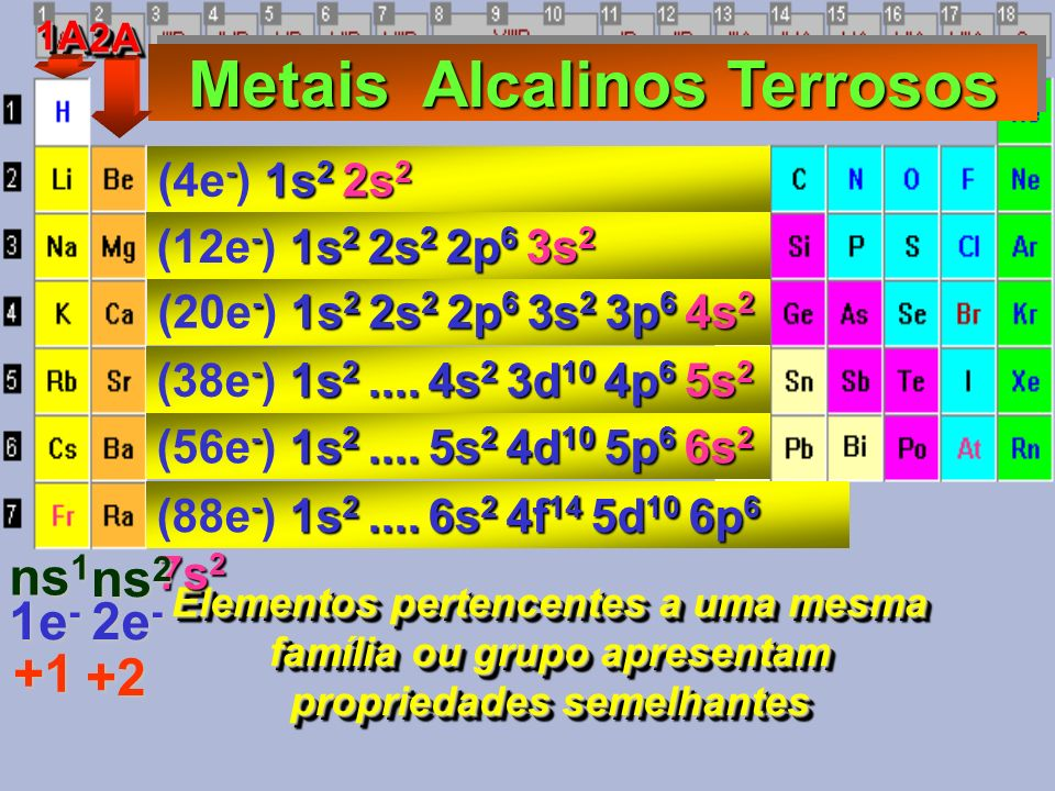 Elementos pertencentes a uma mesma família ou grupo apresentam propriedades semelhantes - 1s 2 2s 2 2p 6 3s 2 3p 6 4s 2 (20e - ) 1s 2 2s 2 2p 6 3s 2 3p 6 4s 2 Metais Alcalinos Terrosos Metais Alcalinos Terrosos - 1s 2 2s 2 (4e - ) 1s 2 2s 2 - 1s 2 2s 2 2p 6 3s 2 (12e - ) 1s 2 2s 2 2p 6 3s 2 - 1s 2....
