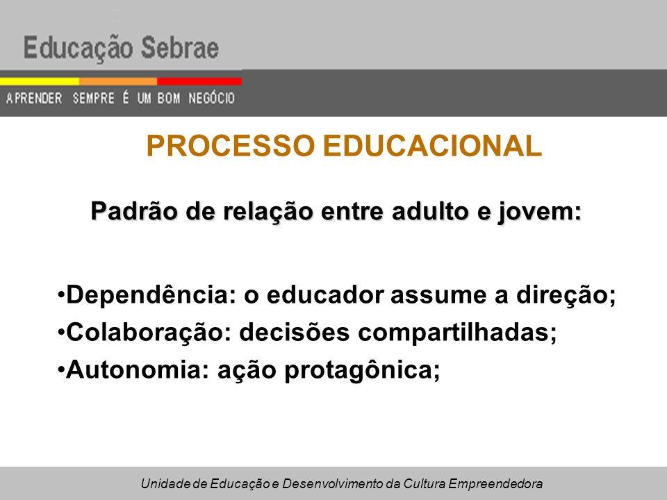 PROCESSO EDUCACIONAL Padrão de relação entre adulto e jovem: Dependência: o educador assume a direção; Colaboração: decisões compartilhadas; Autonomia: ação protagônica; Unidade de Educação e Desenvolvimento da Cultura Empreendedora