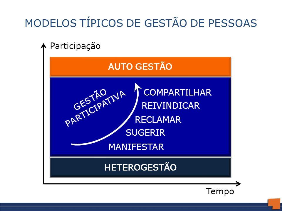 HETEROGESTÃO MODELOS TÍPICOS DE GESTÃO DE PESSOAS COMPARTILHAR MANIFESTAR SUGERIR RECLAMAR REIVINDICAR GESTÃO PARTICIPATIVA AUTO GESTÃO Participação T