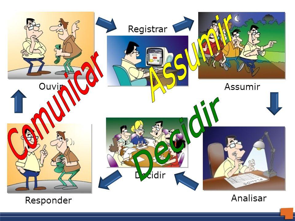 Ouvir Registrar Assumir Analisar Decidir Responder