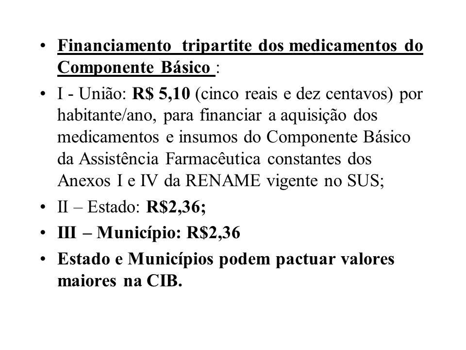 Financiamento tripartite dos medicamentos do Componente Básico : I - União: R$ 5,10 (cinco reais e dez centavos) por habitante/ano, para financiar a a