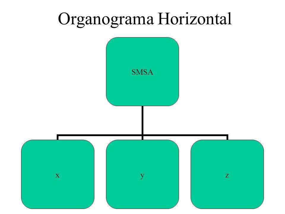 Organograma Horizontal SMSA xyz