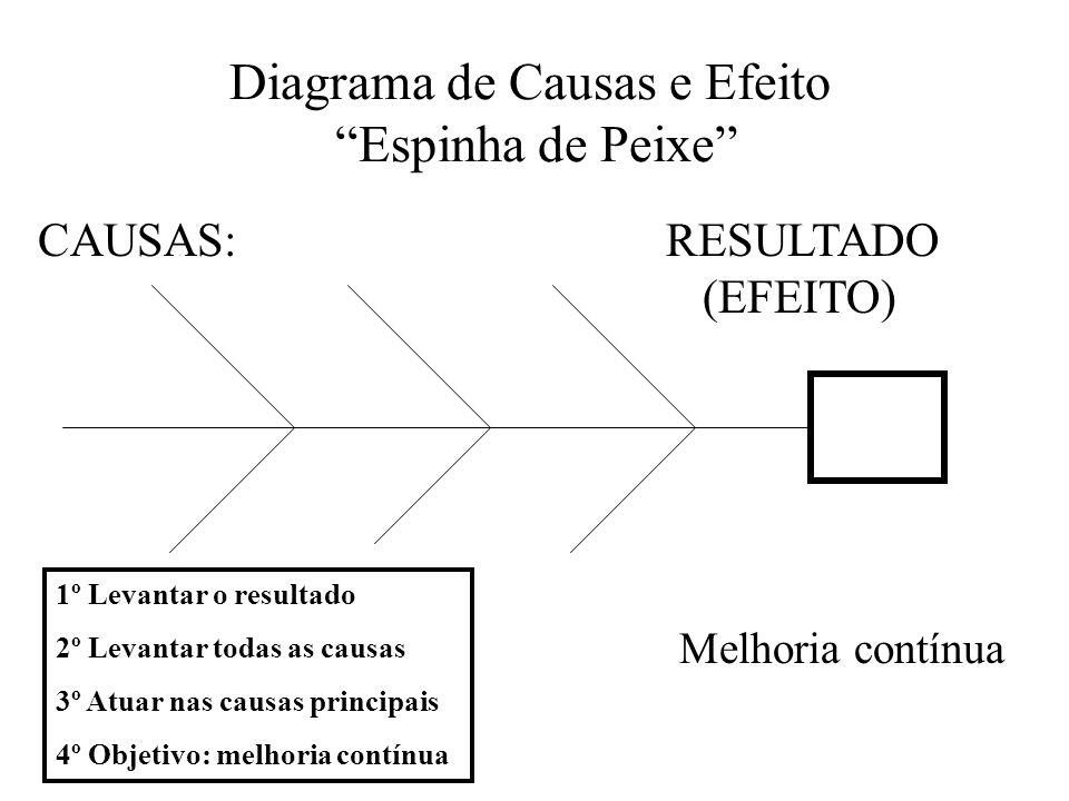 Diagrama de Causas e Efeito Espinha de Peixe CAUSAS: RESULTADO (EFEITO) 1º Levantar o resultado 2º Levantar todas as causas 3º Atuar nas causas princi