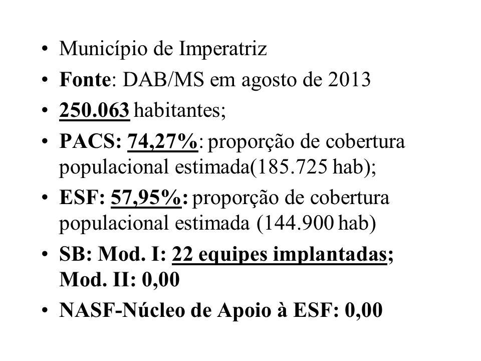 Município de Imperatriz Fonte: DAB/MS em agosto de 2013 250.063 habitantes; PACS: 74,27%: proporção de cobertura populacional estimada(185.725 hab); E