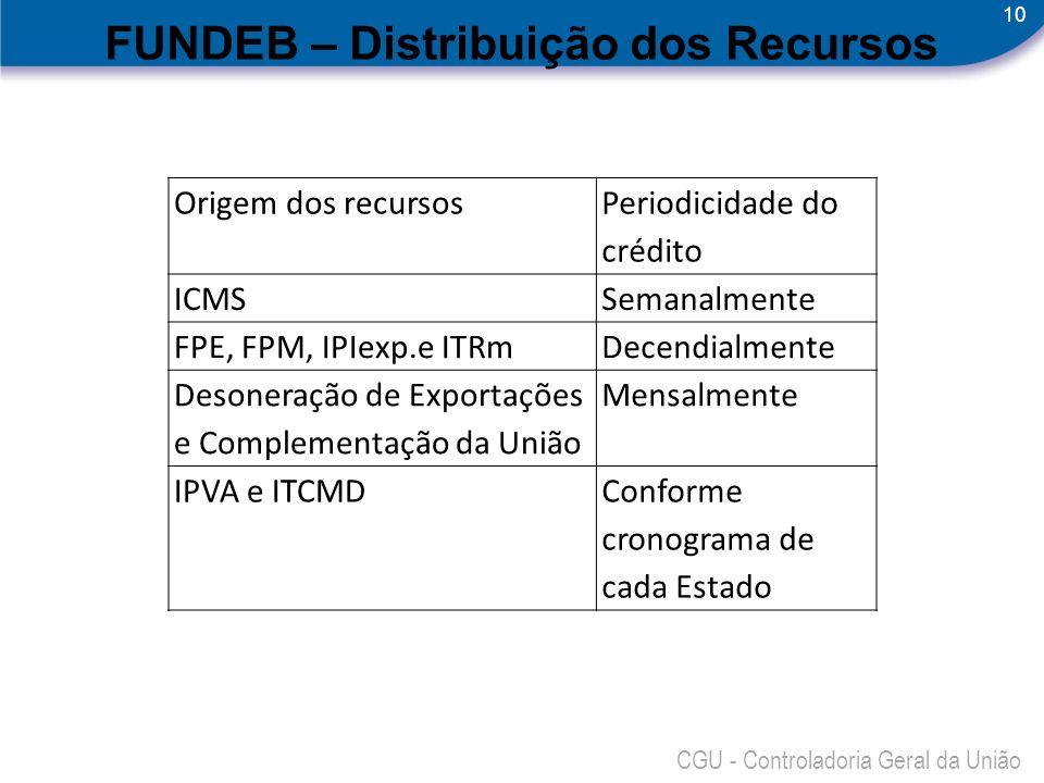 10 CGU - Controladoria Geral da União FUNDEB – Distribuição dos Recursos Origem dos recursos Periodicidade do crédito ICMSSemanalmente FPE, FPM, IPIex
