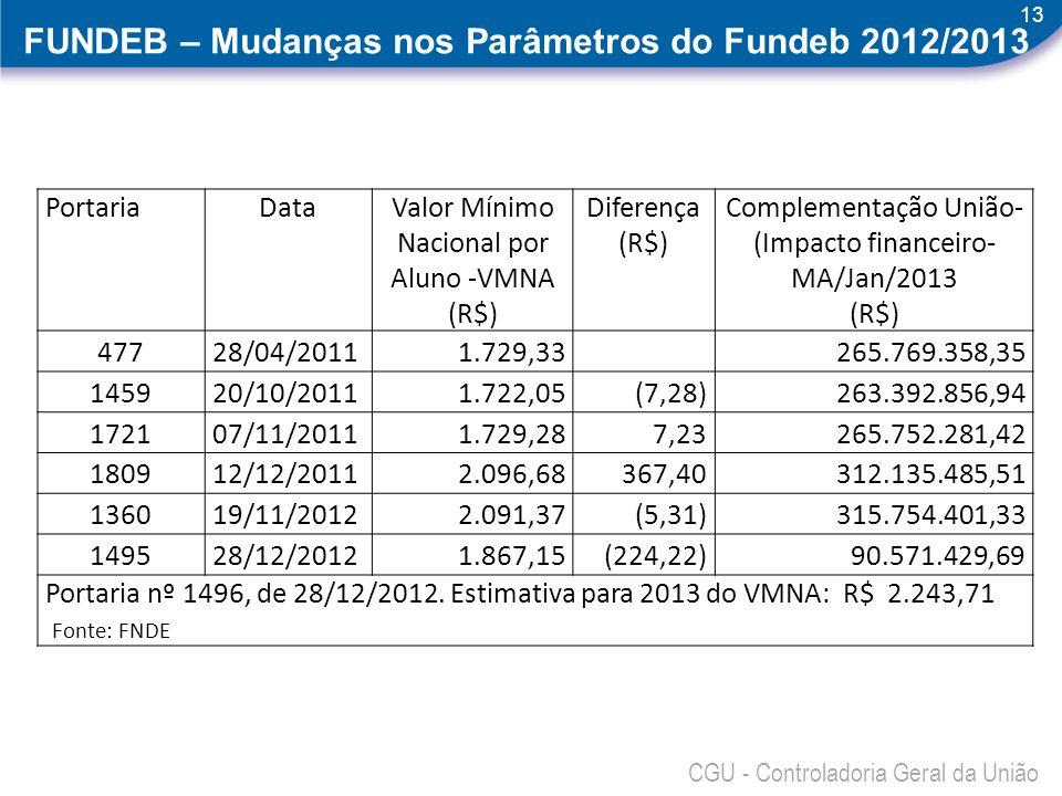 13 CGU - Controladoria Geral da União FUNDEB – Mudanças nos Parâmetros do Fundeb 2012/2013 PortariaDataValor Mínimo Nacional por Aluno -VMNA (R$) Dife