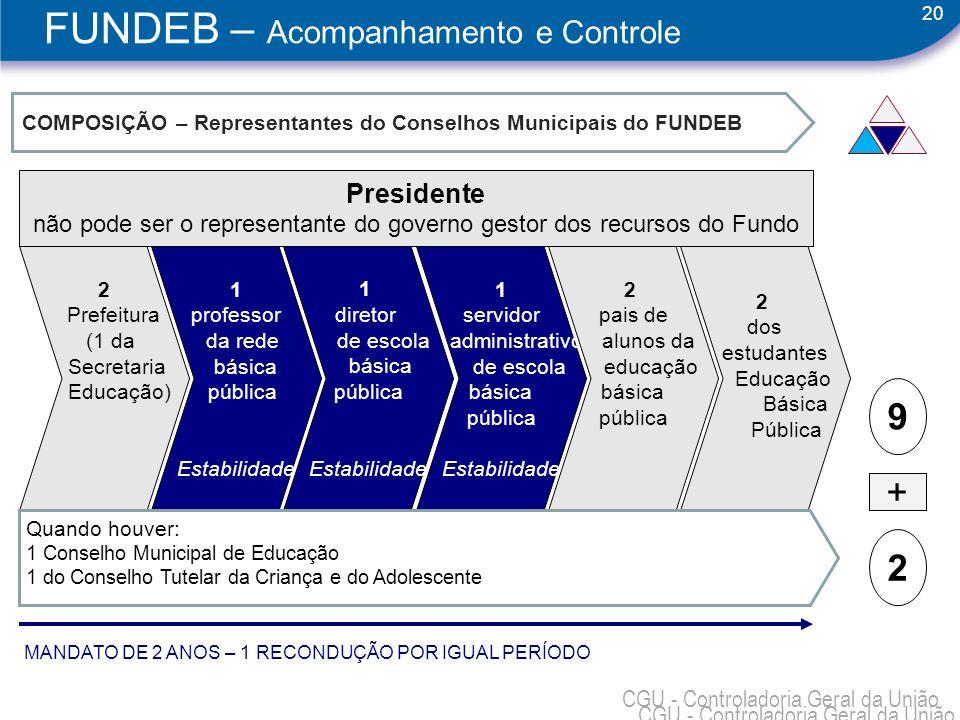 20 CGU - Controladoria Geral da União COMPOSIÇÃO – Representantes do Conselhos Municipais do FUNDEB 2 Prefeitura (1 da Secretaria Educação) 1 professo