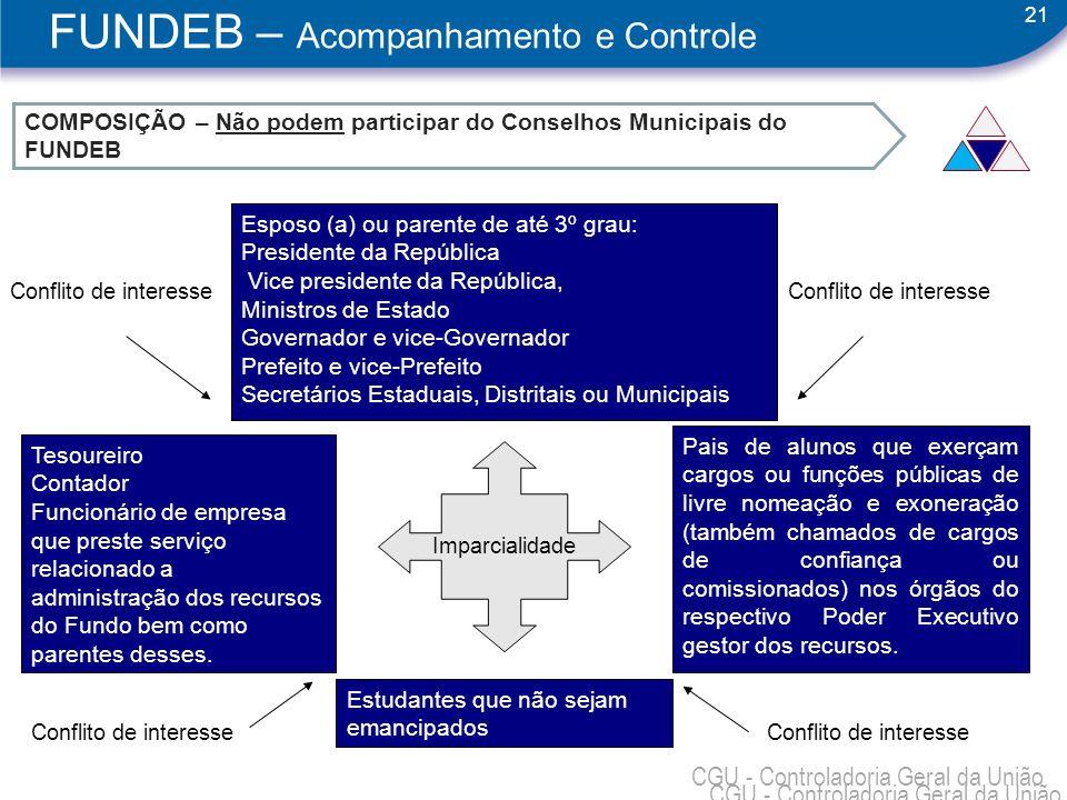 21 CGU - Controladoria Geral da União COMPOSIÇÃO – Não podem participar do Conselhos Municipais do FUNDEB Esposo (a) ou parente de até 3º grau: Presid