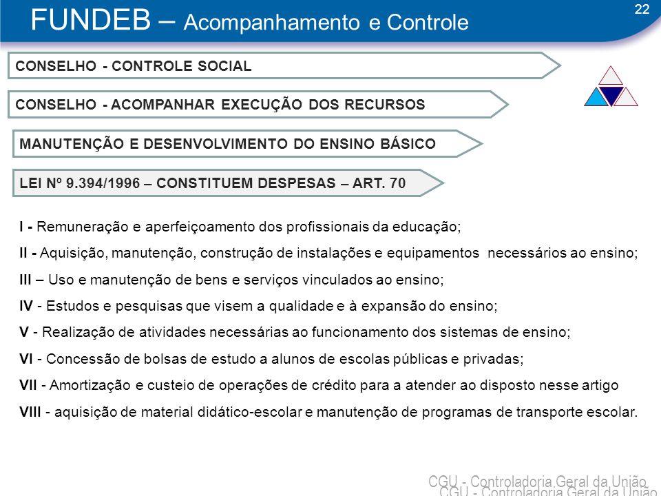 22 CGU - Controladoria Geral da União CONSELHO - CONTROLE SOCIAL CONSELHO - ACOMPANHAR EXECUÇÃO DOS RECURSOS MANUTENÇÃO E DESENVOLVIMENTO DO ENSINO BÁ