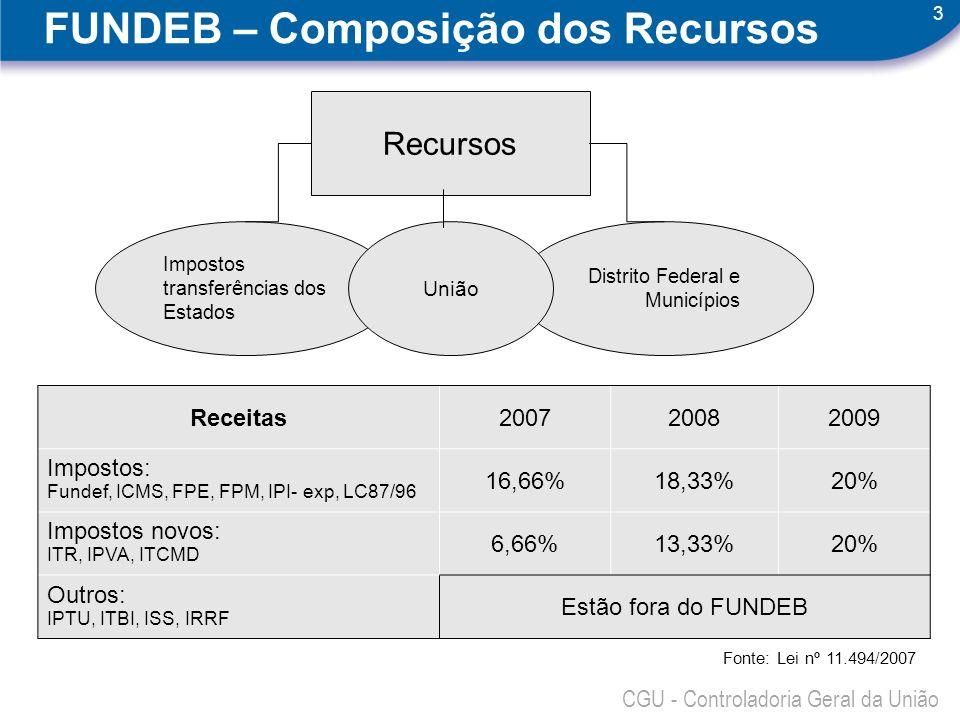 3 CGU - Controladoria Geral da União Distrito Federal e Municípios Impostos transferências dos Estados Recursos União FUNDEB – Composição dos Recursos