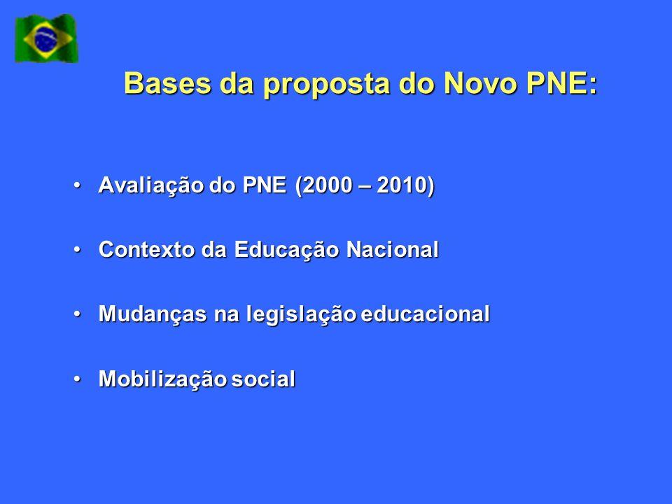 Bases da proposta do Novo PNE: Avaliação do PNE (2000 – 2010)Avaliação do PNE (2000 – 2010) Contexto da Educação NacionalContexto da Educação Nacional