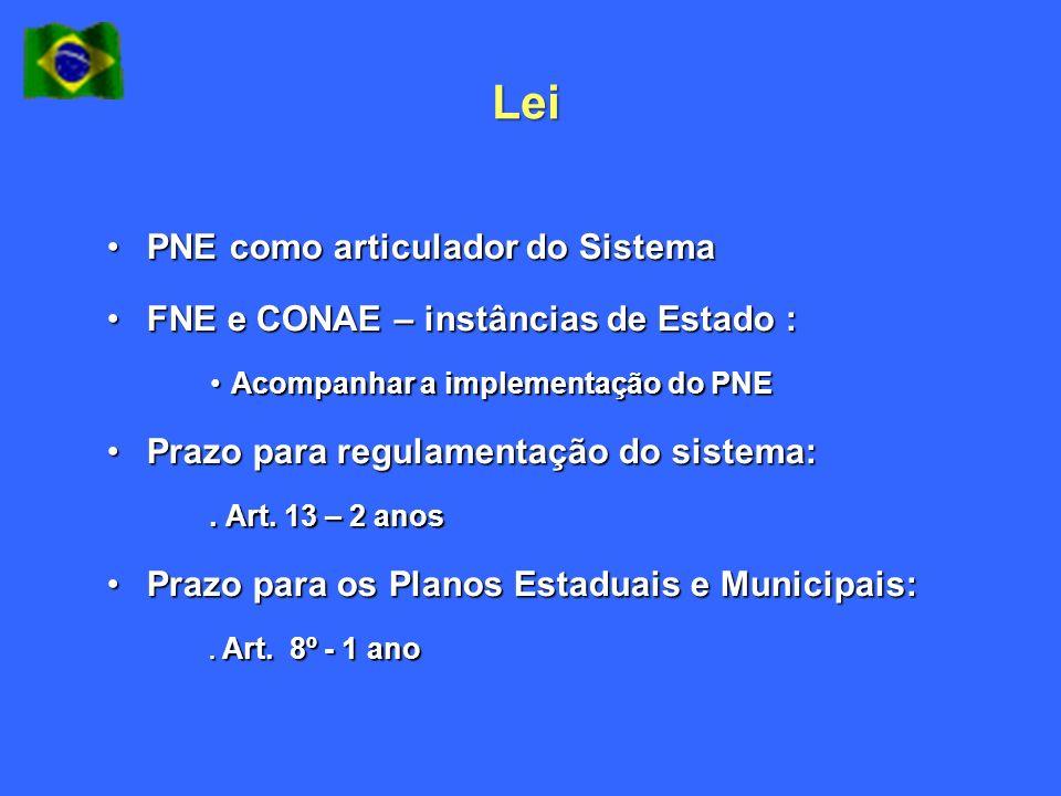 Lei PNE como articulador do SistemaPNE como articulador do Sistema FNE e CONAE – instâncias de Estado :FNE e CONAE – instâncias de Estado : Acompanhar