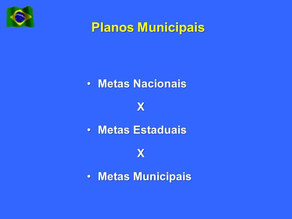 Planos Municipais Metas NacionaisMetas Nacionais X Metas EstaduaisMetas Estaduais X Metas MunicipaisMetas Municipais
