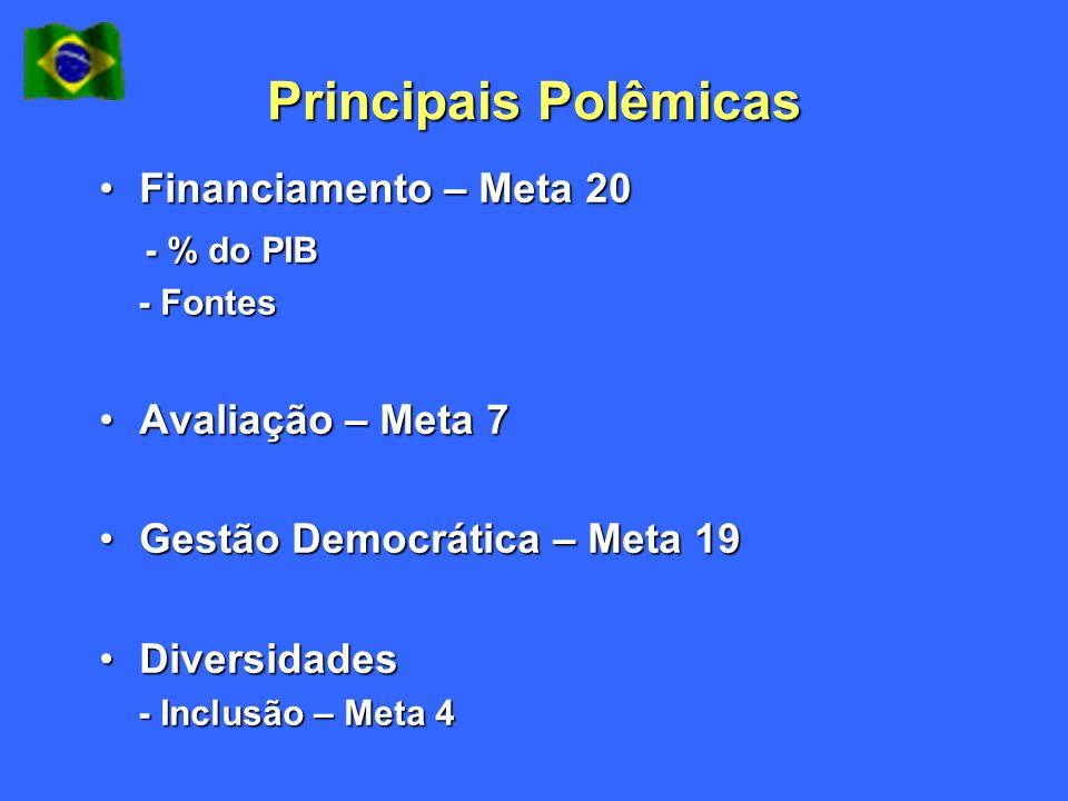 Principais Polêmicas Financiamento – Meta 20Financiamento – Meta 20 - % do PIB - % do PIB - Fontes - Fontes Avaliação – Meta 7Avaliação – Meta 7 Gestã