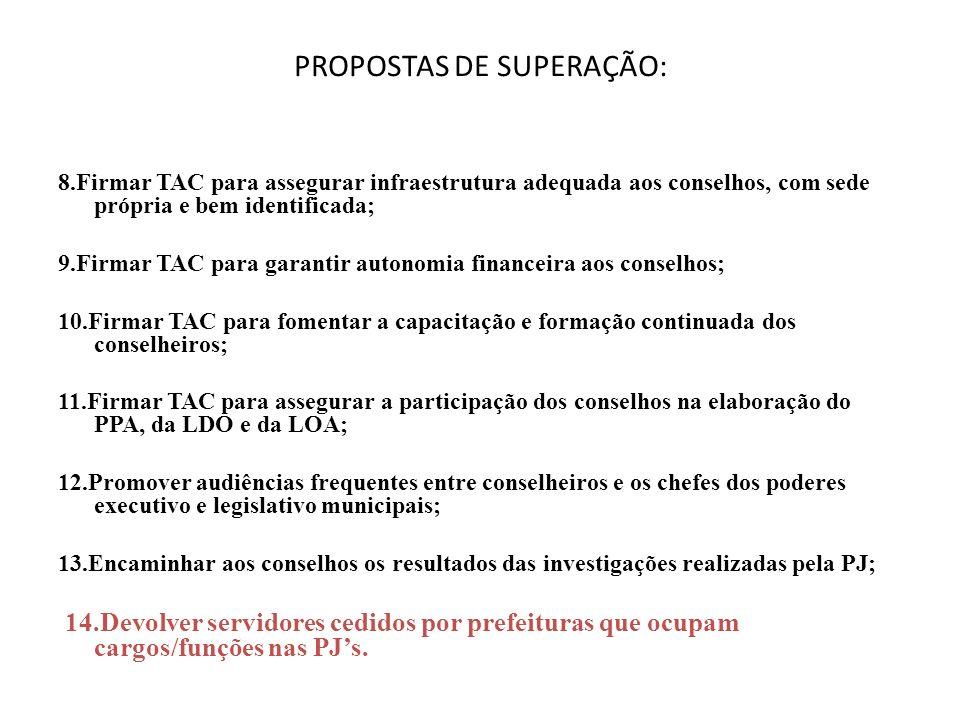 PROPOSTAS DE SUPERAÇÃO: 8.Firmar TAC para assegurar infraestrutura adequada aos conselhos, com sede própria e bem identificada; 9.Firmar TAC para gara