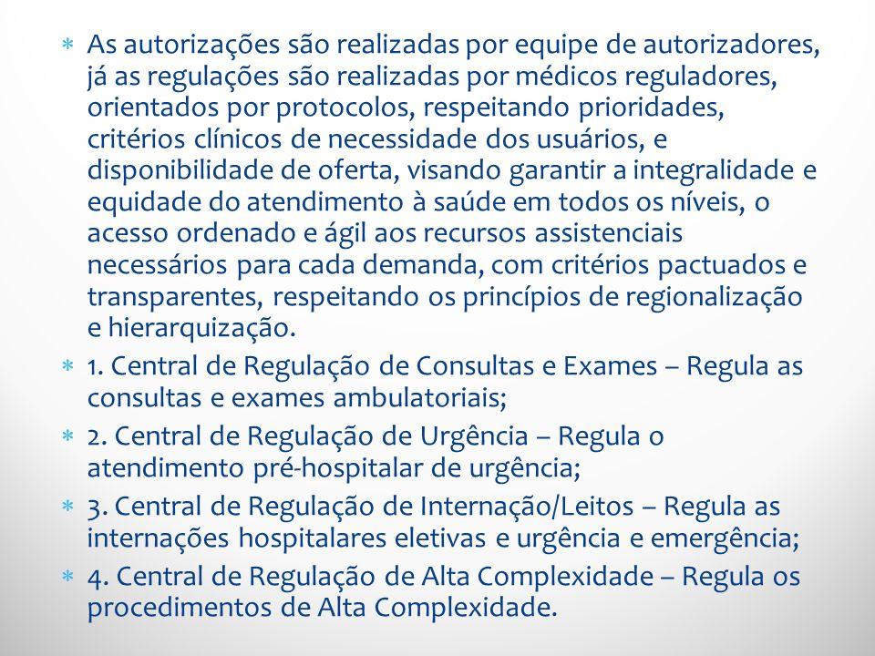 As autorizações são realizadas por equipe de autorizadores, já as regulações são realizadas por médicos reguladores, orientados por protocolos, respei