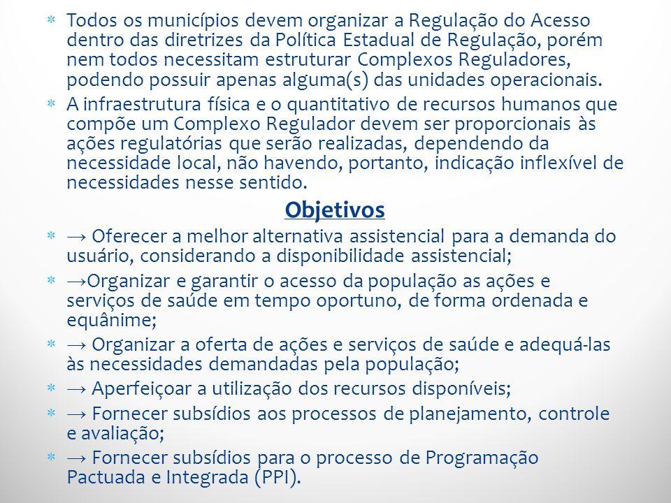 Todos os municípios devem organizar a Regulação do Acesso dentro das diretrizes da Política Estadual de Regulação, porém nem todos necessitam estrutur