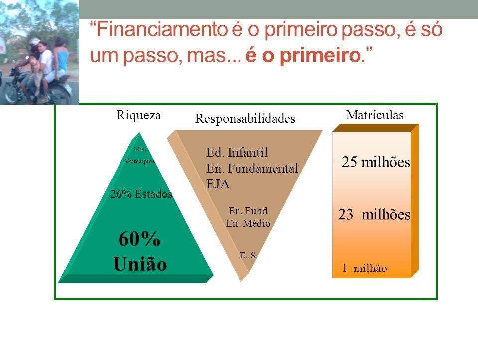 60% União 26% Estados 14% Municípios Riqueza Responsabilidades Ed. Infantil En. Fundamental EJA En. Fund En. Médio E. S. Matrículas 25 milhões 23 milh