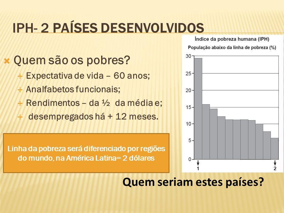 IPH- 2 PAÍSES DESENVOLVIDOS Quem são os pobres? Expectativa de vida – 60 anos; Analfabetos funcionais; Rendimentos – da ½ da média e; desempregados há