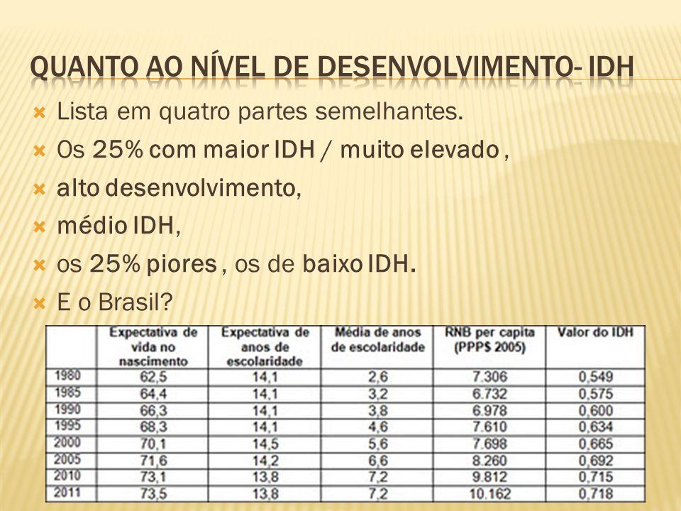 Lista em quatro partes semelhantes. Os 25% com maior IDH / muito elevado, alto desenvolvimento, médio IDH, os 25% piores, os de baixo IDH. E o Brasil?